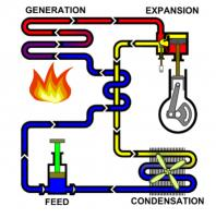 Condensing Steam Engine Cycle.png