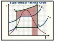 Supercritical Rankine Cycle.png