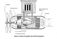 Steam Turboprop Aircraft Powerplant.png