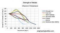 temperature-strength-metals.png